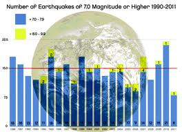 Earthquakes Fast Facts